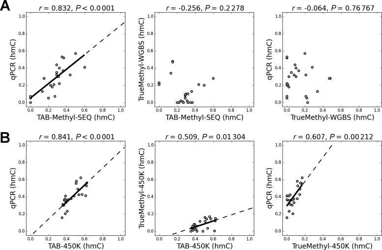 Validation of discordant CCGG sites by EpiMark 5-hmC and 5-mC Analysis kit. ( A ) CCGG sites with hmC values discordant for more than 0.2 between TAB-Methyl-SEQ and TrueMethyl-WGBS data were validated by qPCR ( n = 24). All sites were covered by at least 25 reads in both NGS experiments. ( B ) CCGG sites with hmC values discordant for more than 0.2 between TAB-450K and TrueMethyl-450K data were validated by qPCR ( n = 23). For the coordinates of these 47 CpG sites and the corresponding primers sequences see Supplementary Table S1. The axes scales are from 0.0 (no hmC at given CCGG site) to 1.0 (all cytosine residues are represented by hmC).