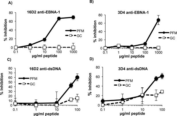 Peptide inhibition of MAbs binding to EBNA‐1 and <t>dsDNA.</t> 1D2 (5 μg/ml) and 3D4 (0.05 μg/ml) were incubated with increasing concentrations of peptides PFM‐15 or GC‐15 and examined by ELISA for binding to EBNA‐1 (A and B, respectively). 1D2 (5 μg/ml) and 3D4 (2.5 μg/ml) were incubated with increasing concentrations of peptides PFM‐15 or GC‐15 and examined by ELISA for binding dsDNA (C and D, respectively). <t>ELISAs</t> are representative of two experiments. ELISA values were obtained in triplicate. Error bars represent standard deviations of triplicate values.