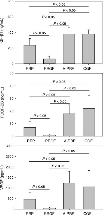 Concentrations of growth factors (TGF-β1, PDGF-BB, VEGF) in PRP, PRGF, A-PRF, and CGF preparations ( n = 20)