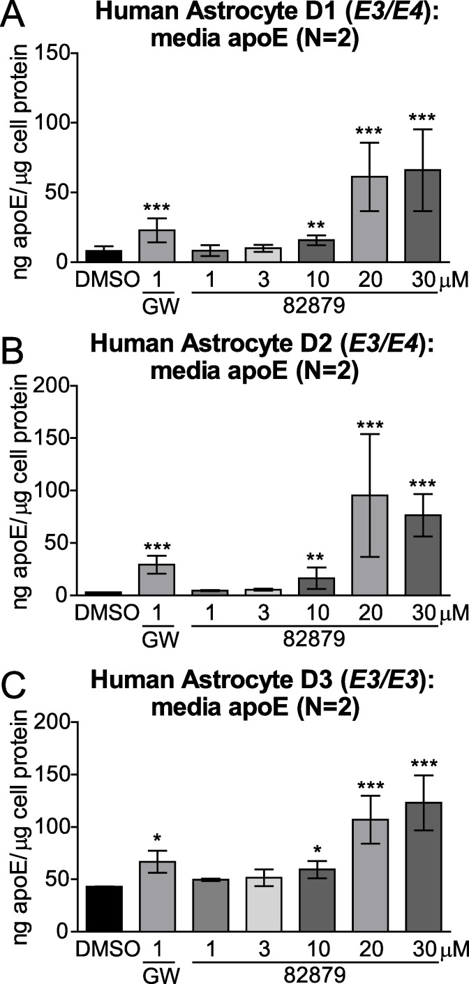 Compound 82879 upregulates apoE secretion in primary human astrocytes. Primary human astrocytes from three donors genotyped for APOE ( A ) D1: E3/E4 , ( B ) D2: E3/E4 , ( C ) D3: E3/E3 ) were treated with DMSO alone, GW3965, or compound 82879 for 96 h in two independent experiments and apoE secretion levels were measured by ELISA. Graphs represent mean and SD of media apoE concentration normalized against total cellular protein content. Statistics were determined by a one-way ANOVA with a blocking factor (Experiment) and a Dunnett's post-test (* p