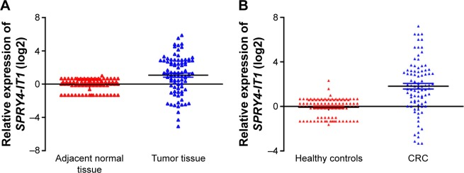 Relative expression of  SPRY4-IT1  in CRC tissues and serum samples. Notes:  ( A ) Relative  SPRY4-IT1  expression in 84 paired CRC tissues and corresponding adjacent normal tissues. ( B ) Relative  SPRY4-IT1  expression in serum samples of 88 CRC and 98 healthy controls.  SPRY4-IT1  expression was measured by qRT-PCR and normalized to GAPDH expression. The results are expressed as the fold change. Abbreviations: SPRY4-IT1 , SPRY4 intronic transcript 1; CRC, colorectal cancer; qRT-PCR, quantitative real-time polymerase chain reaction; GAPDH, glyceraldehyde 3-phosphate dehydrogenase.