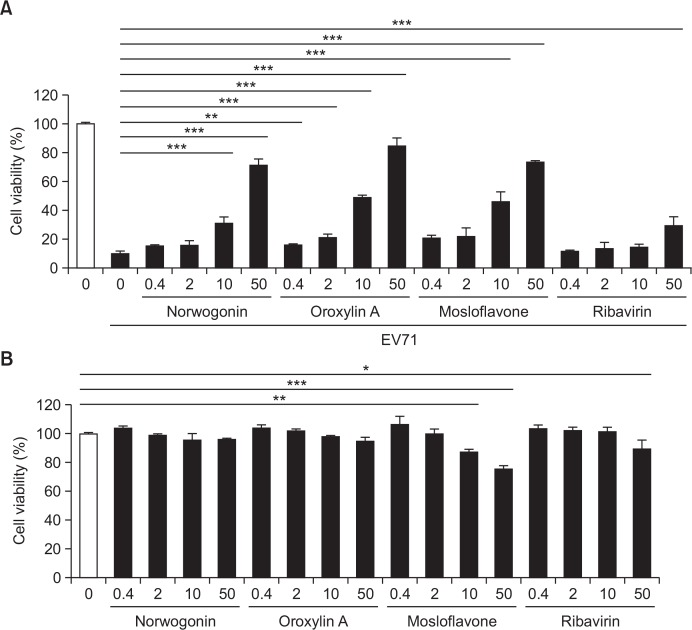 Antiviral activity of norwogonin, oroxylin A, mosloflavone, and ribavirin against Enterovirus 71 (EV71). (A) Antiviral activity and (B) cytotoxicity of norwogonin, oroxylin A, mosloflavone and ribavirin were measured in Vero cells. Vero cells were infected with EV71 and then treated with the indicated concentrations (0.4, 2, 10, and 50 μg/mL) of norwogonin, oroxylin A, mosloflavone for 48 h. The antiviral activity was investigated using a CPE reduction assay. Data are presented as mean ± SD. from three independent experiments, each carried out in triplicate. * p