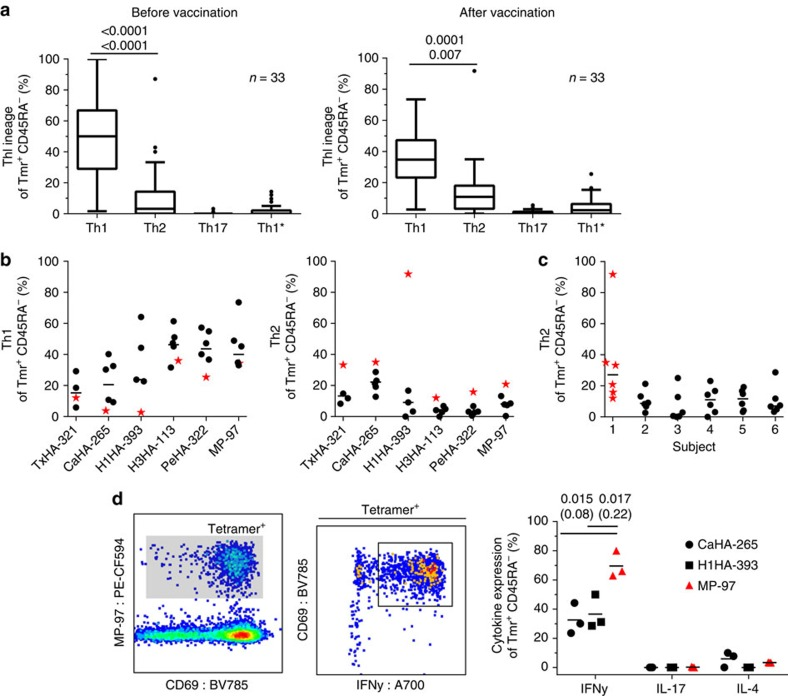 T-helper lineage analysis of the antigen-specific CD4+ T cells. Phenotypic lineage analysis of the tetramer-positive memory (CD45RA − ) cells from the combinatorial staining. ( a ) Combined quantification of the lineage composition of tetramer-specific T cells against all epitopes and from all subjects demonstrates the predominance of Th1 cells at either time point. Data are shown as box plots with tukey bars to indicate the distribution of the data. ( b ) Analysis of Th1 and Th2 frequencies for the different epitopes after vaccination. T cells specific to TxHA-321 and CaHA-265 appear to trend towards lower and higher levels of Th1 and Th2, respectively, while cells from subject 1 (red star) consistently displayed increased frequencies of Th2 cells. ( c ) Quantification of the Th2 frequencies for all epitopes combined for the differed subjects. ( d ) Intracellular expression of IFN-γ, IL-4 and IL-17 in cells from cells stained with single tetramers for CaHA-265, H1HA-393 and MP-97 for three of the study subjects after vaccination following short stimulation with phorbol myristate acetate/ionomycin. Tetramer+ cells were gated (dark gate) and cytokine expression quantified, demonstrating dominance of IFN-γ expression and significantly higher expression in MP-97 positive cells (red triangle) compared to the other populations. Selected statistical significances are displayed from one-way analysis of variance with Holm–Sidak correction (upper values) and Kruskal–Wallis test with Dunn's correction (lower values) after comparison of all columns. P values ≥0.05 are indicated by parenthesis.