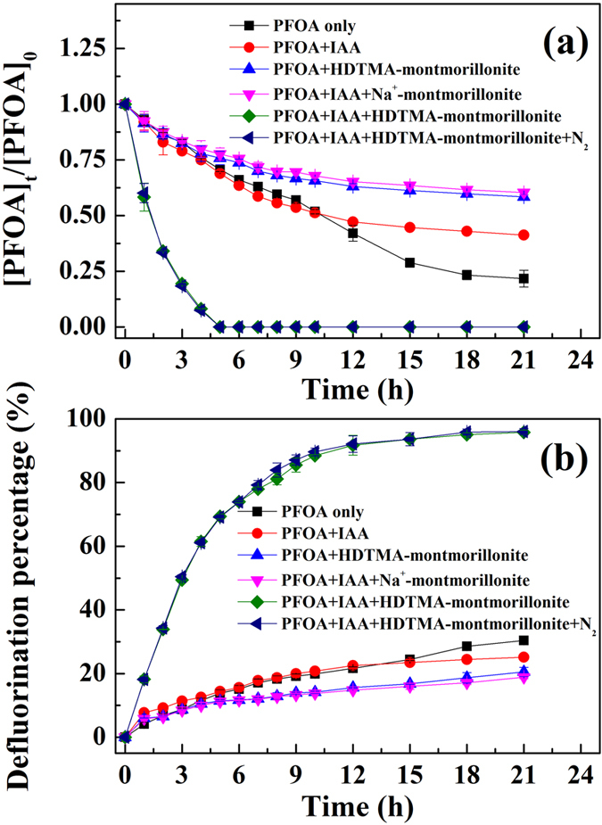 ( a ) Photodegradation and ( b ) defluorination of PFOA by 3-indole-acetic-acid under the irradiation of a mercury lamp as a function of time in the presence of HDTMA-montmorillonite. Experimental conditions: the initial concentrations of PFOA, IAA, and clay mineral were 10 mg L −1 , 1 mM and 2.2 g L −1 , respectively; pH was adjusted to 6.0 by adding NaOH and HCl; a 36 W low-pressure mercury lamp was used to provide light irradiation.