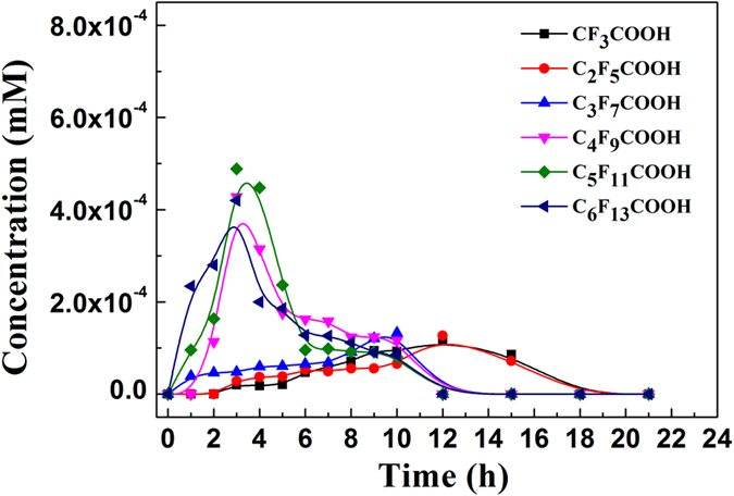 The production of short-chain perfluorinated acids as a function of irradiation time during the degradation of PFOA. Experimental conditions: the initial concentrations of PFOA, 3-indole-acetic-acid, and HDTMA-montmorillonite were 10 mg L −1 , 1 mM and 2.2 g L −1 , respectively; pH was adjusted to 6.0 by adding NaOH and HCl; a 36 W low-pressure mercury lamp was used to provide light irradiation.