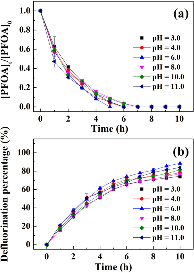 Effect of initial pHs on ( a ) photodegradation and ( b ) defluorination of PFOA by 3-indole-acetic-acid under the irradiation of a mercury lamp as a function of time in the presence of HDTMA-montmorillonite. Experimental conditions: the initial concentrations of PFOA, IAA, and clay mineral were 10 mg L −1 , 1 mM and 2.2 g L −1 , respectively; pH was adjusted to 3.0, 4.0, 6.0, 8.0, 10.0 and 11.0 by NaOH and HCl, respectively; a 36 W low-pressure mercury lamp was used to provide light irradiation.