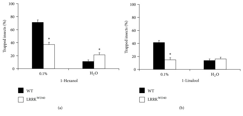 Behavioural olfactory response to 0.1% v/v 1-hexanol (a) and 0.1% v/v 1-linalool (b) in WT and LRRK WD40 mutant flies. Mean values of trapped males + SEM; experiments in triplicate; n = 12 bioassays for each experimental group of flies, n = 15 flies per arena. ∗ indicates significant differences ( P