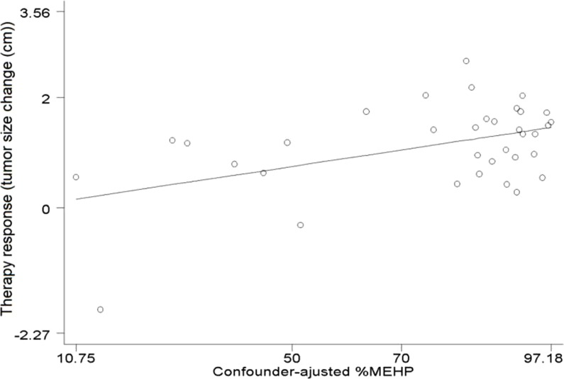 Association between %MEHP and response to cervical cancer treatment. Adjusted for initial size of the tumor, urine cotinine, creatinine, and age %MEHP = 100 × (MEHP/(MEHP + MEOHP + MEHHP)) on a molar basis.