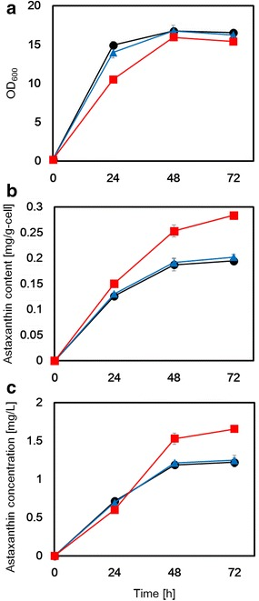 RP-HPLC ergosterol analysis from the parental host strain, Δ CYP61 (+, −) strain and Δ CYP61 (−, −) strain respectively, and astaxanthin production in each. a Cell concentration (OD 600 ); b intracellular astaxanthin content (mg/g-cell). c volumetric astaxanthin concentration (mg/L). Circle ( black ), triangle ( blue ) and square ( red ) symbols represent values of the parental host strain, Δ CYP61 (+, −) strain and Δ CYP61 (−, −) strain, respectively