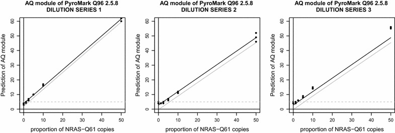 Calibration curves generated from the predictions of the AQ module of the <t>PyroMark</t> <t>Q96</t> 2.5.8 software