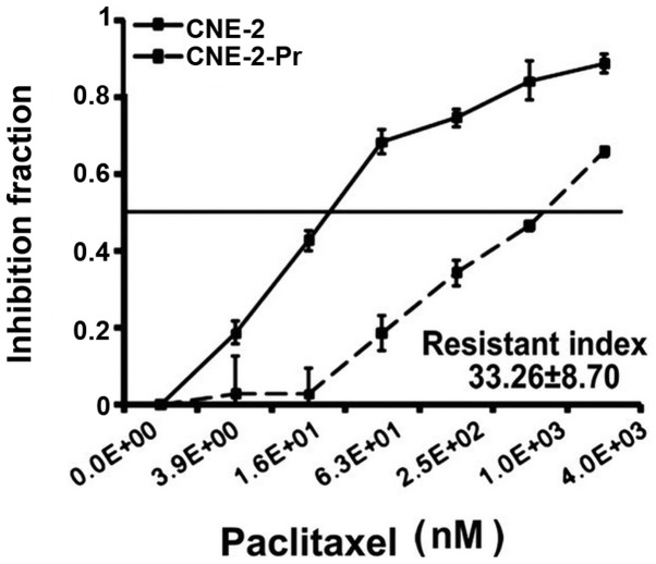 CCK-8 assays confirmed that CNE-2-Pr cells were significantly more resistant to paclitaxel than the CNE-2.