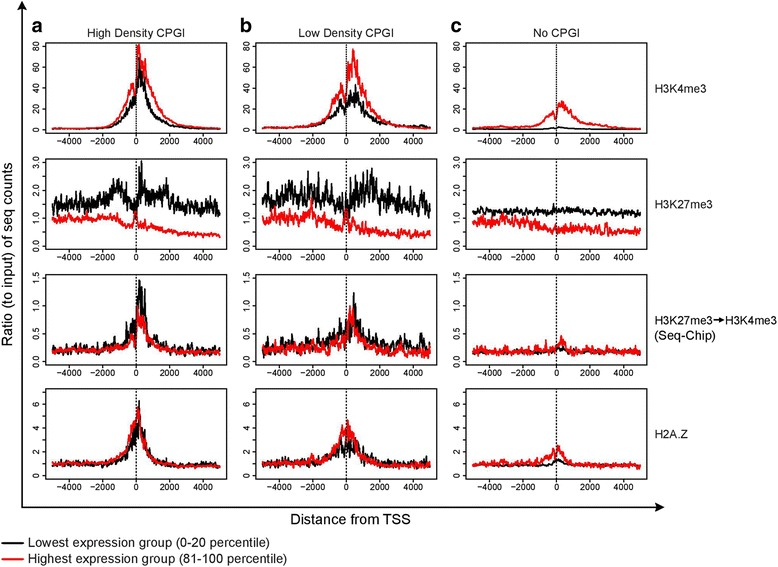 Distribution of ChIP-seq reads around the TSS for gene promoters of different CpG density. Genes were divided into different groups based on the presence or absence of a promoter-associated CpG island. CpG-island genes were further sub-classified by CpG density into quintiles, with the highest CpG density (81–100 percentile, a ), and lowest density (0–20 percentile, b ) CpG-island genes shown. Gene promoters without CpG islands are shown in c . For each plot, genes were additionally characterized for gene expression, with genes belonging to lowest (0–20 percentile) or highest (81–100 percentile) expression depicted in black and red, respectively. ChIP-seq reads were binned at 10 bp intervals. Y-axis represents average ChIP-seq read profiles normalized to corresponding average of the input. 1 st row, H3K4me3 ChIP-seq reads plotted as outlined above. 2 nd row, H3K27me3 ChIP-seq reads. 3 rd row, Sequential ChIP (H3K27me3 → H3K4me3)-seq reads. 4 th row, H2A.Z ChIP-seq reads