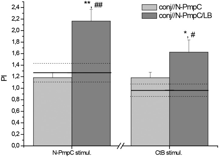In vitro analysis of proliferation of primary SMLN cells subjected to N-PmpC and CtB stimulation. Bar graph showing the proliferation indices (PI) of N-PmpC- and CtB-stimulated SMLN cells isolated from BALB/c mice immunized via the conjunctiva. The proliferation indices of SMLN cells isolated from age-matched control mice (nc) are presented on the graph as a solid line (mean value) and dotted lines (upper and lower standard error values). The number of viable SMLN cells was assessed using the Cell Counting Kit - 8 following a 48 h culture period in 10% FCS/50 μM β-mercaptoethanol/RPMI 1640 medium supplemented or not with the indicated stimulator (10 μg/ml for N-PmpC or 1x10 6 CFU/ml for CtB). PIs were calculated for each mouse. The results are presented as the mean PIs ± SE for each experimental group (n = 6). The statistical significance of the observed differences was evaluated using Kruskal-Wallis test followed by Dunn's multiple comparisons test to compare between groups (immunized vs nc P