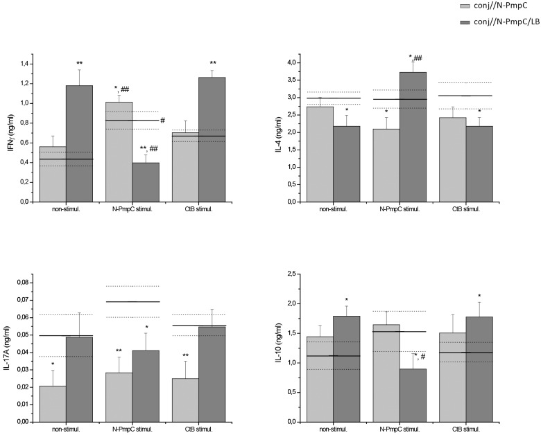 Effect of <t>N-PmpC</t> and CtB stimulation on the in vitro cytokine pattern in <t>SMLN</t> cells isolated after ocular mucosal immunization with N-PmpC and N-PmpC/LB. Bar graphs representing the levels of IFNγ, IL-4, IL-10 and IL-17A in the supernatants of non-stimulated, N-PmpC- or CtB-stimulated SMLN cells isolated from BALB/c mice immunized via the conjunctiva (bars). The corresponding measurements in SMLN cells isolated from age-matched controls (nc) are presented on the graphs as a solid line (mean value) and dotted lines (upper and lower standard error values). SMLN cells were cultured at 37°C under a 5% CO 2 atmosphere for 48 h in 10% FCS/50 μM β-mercaptoethanol/RPMI 1640 medium supplemented or not with the indicated stimulator (10 μg/ml for N-PmpC or 1x10 6 CFU/ml for CtB). The results are presented as the mean concentrations ± SE (n = 6). The statistical significance of the observed differences was evaluated using Kruskal-Wallis test followed by Dunn's multiple comparisons test to compare between groups (immunized vs nc stimulated in a same way P