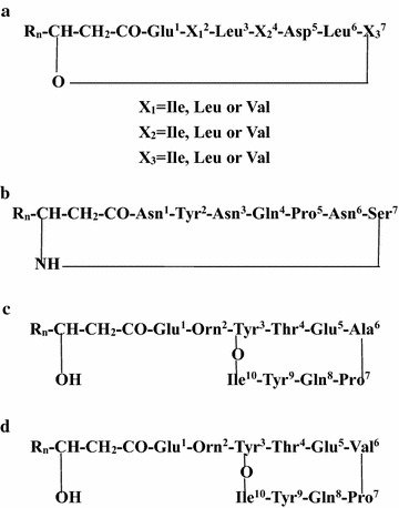 Basic structures of representative members and diversity within the three lipopeptide families. a Basic structures of surfactin. b Basic structures of iturin. c Basic structures of fengycin A. d Basic structures of fengycin B
