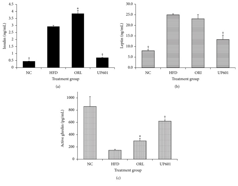 Insulin (a), <t>leptin</t> (b), and <t>ghrelin</t> level (c) of obese mice treated with UP601 at oral doses of 1.3 g/kg for 7 weeks. † P ≤ 0.0001; ∗ P ≤ 0.05.