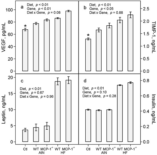 Plasma concentrations of VEGF a. TIMP-1 b. leptin c. and insulin d. Two-way ANOVA was performed to compare differences among the groups of LLC-bearing mice; a priori contrasts were performed to compare differences in mice fed the AIN93G diet with or without LLC. Values are means ± SEM (n = 10 per group). * p ≤ 0.01 compared to AIN WT. Ctl: non-tumor-bearing wild-type mice fed the AIN93G diet; AIN: AIN93G diet; WT: wild-type mice; MCP-1 −/− : MCP-1 deficient mice; HF: high-fat diet.