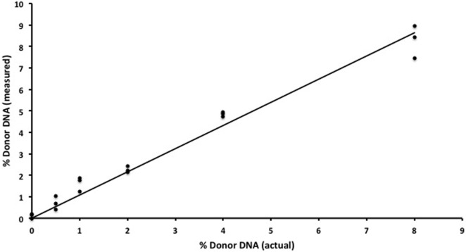 In vitro assay validation . Results for semiconductor sequencing of six separate genomic DNA mixtures (0, 0.5, 1, 2, 4, and 8%) with strong correlation ( R 2 = 0.97) between the expected (actual) and observed (measured) levels of donor cfDNA as calculated by our algorithm. The experiment was performed in triplicate with each individual admixture result plotted.