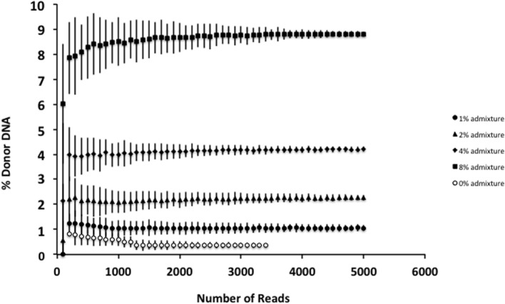 Effect of increasing read depth on proportion estimates . Using genomic DNA mixtures (0, 1, 2, 4, and 8%), we see that for an individual sample, read depth > 1200–1500 is associated with reduced error estimate for the proportion of donor cfDNA present. Fewer reads are associated with decreased confidence in the estimate for the proportion of donor cfDNA. Data are based upon sequencing of individual admixtures performed in triplicate.