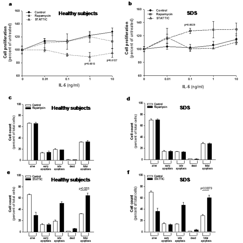 Effect of rapamycin and STATTIC on cell proliferation and apoptosis in LCLs. ( a,b ) LCLs derived from both healthy donors ( a ) and SDS patients ( b ) were incubated in the presence or in the absence of 350 nM mTOR inhibitor rapamycin, or 20 μM STAT3 inhibitor STATTIC and stimulated with increasing doses (0.01–10 ng/ml) of IL-6 for 48 hours. Cell proliferation was measured by XTT Cell Proliferation Kit II. Data are mean ± SEM of five independent experiments performed in duplicate. Student's t-test has been calculated. ( c,d ) LCLs derived from both healthy donors ( c ) and SDS patients ( d ) were incubated in the presence (black bars) or in the absence (white bars) of 350 nM mTOR inhibitor rapamycin for 24 hours. Apoptosis was analyzed using the Muse Annexin V Dead Cell Kit. Data are mean ± SEM of four independent experiments performed in duplicate. ( e,f ) LCLs derived from both healthy donors ( e ) and SDS patients ( f ) were incubated in the presence (black bars) or in the absence (white bars) of 20 μM STAT3 inhibitor STATTIC for 24 hours. Apoptosis was analyzed using the Muse Annexin V Dead Cell Kit. Data are mean ± SEM of four independent experiments performed in duplicate. Student's t-test has been calculated.