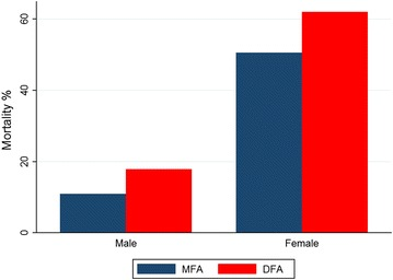 Mortality proportion of mosquitoes fed with blood containing ivermectin at the second day after blood meals. Comparison of MFA and DFA methods (p