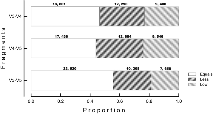 """Classification output obtained with the internal fractions (V3–V4, V4–V5, V3–V5) respect to the complete 16S rRNA gene sequences (V1–V9). Proportion of sequences with same classification results using either the complete sequence or the internal fragment sequence are labeled as """"Equal""""; whereas sequences of internal fractions with similar classification but to more superficial level are represented as """"Less"""", and sequences with different taxonomic classification compared to the respective complete sequence (V1–V9) are named as """"Low""""."""