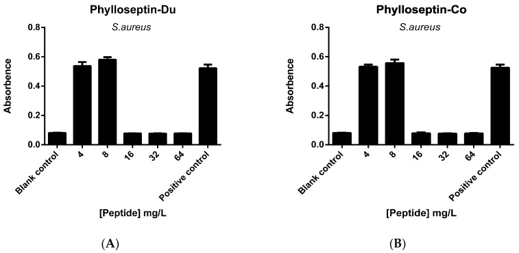 The MBEC (minimal <t>biofilm</t> eradication concentration) of PS-Du ( A ) and PS-Co ( B ) against S. aureus biofilm with peptide concentrations ranging from 4 mg/L (0.5 MIC) to 64 mg/L (8 MIC). Blank control was set up with culture medium, and positive control was represented by S. aureus biofilm growth culture. Data represent means ± SEM of 9 replicates.