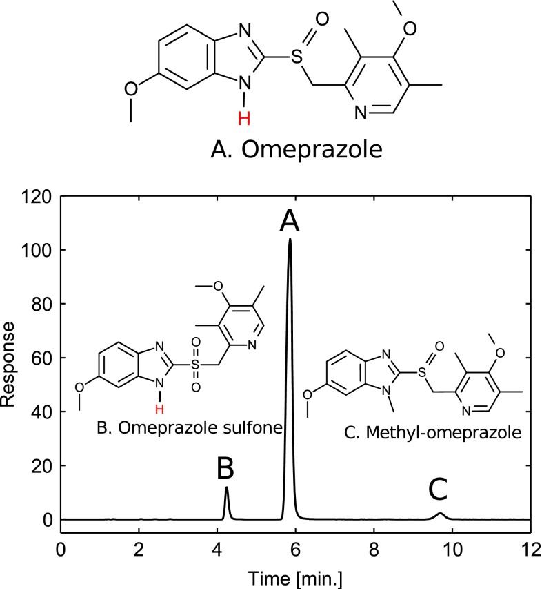 Structure of the omeprazole and the investigated impurities along with the chromatogram obtained at the center point (buffer \documentclass[12pt]{minimal} \usepackage{amsmath} \usepackage{wasysym} \usepackage{amsfonts} \usepackage{amssymb} \usepackage{amsbsy} \usepackage{mathrsfs} \usepackage{upgreek} \setlength{\oddsidemargin}{-69pt} \begin{document}$$ {}_{\text{w}}^{\text{w}} {\text{pH}} $$\end{document} w w pH = 8.0, 30 °C) of the experimental design with acetonitrile as organic modifier. The flow rate was 1.0 mL min −1 , the detection was conducted at 302 nm, and the injection was 10 μL of 0.15 mg mL −1 omeprazole, 0.011 mg mL −1 omeprazole sulfone, and 0.007 mg mL −1 methyl-omeprazole. The hydrogen of the benzimidazole group lost at high pH for omeprazole and omeprazole sulfone is indicated in red