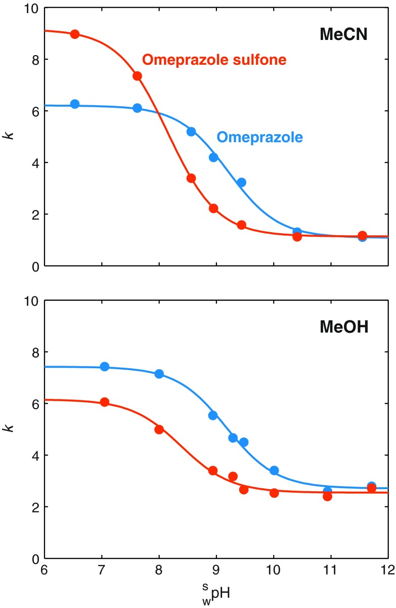 Estimation of p K a values for omeprazole and omeprazole sulfone in 25/75, v/v, acetonitrile/water and 45/55, v/v methanol/water at 30 °C. Symbols are experimental retention factors at different mobile phase \documentclass[12pt]{minimal} \usepackage{amsmath} \usepackage{wasysym} \usepackage{amsfonts} \usepackage{amssymb} \usepackage{amsbsy} \usepackage{mathrsfs} \usepackage{upgreek} \setlength{\oddsidemargin}{-69pt} \begin{document}$$ {}_{\text{w}}^{\text{s}} {\text{pH}} $$\end{document} w s pH levels and solid lines are the best fit to Eq. ( 4 )