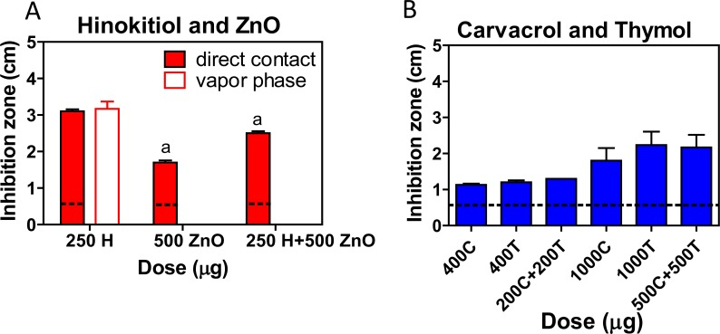 Synergistic antibacterial effects of the phenolic EO compounds. (A) The synergistic effects of hinokitiol (H) and zinc oxide (ZnO) against A . actinomycetemcomitans ( A . a .) were tested by direct contact and vapor phase agar diffusion tests. (B) The synergism of the anti-MRSA activity of carvacrol (C) and thymol (T) was tested by direct contact agar diffusion tests. a, P