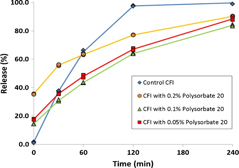 Evaluation of the effect of freeze-thaw at −50°C on the IVR profiles of CFI formulations at pH 6.0 containing 90 mg/ml sucrose and polysorbate 20 after freeze-thaw. The CFI formulations (at 12.5 mg/ml) were diluted to 50 μg/ml ciprofloxacin in HEPES buffered saline (HBS) prior to a 1:1 dilution in bovine serum to measure the release of ciprofloxacin after incubation at 37°C for up to 4 h. IVR profiles are shown for the CFI control (no freeze-thaw, blue diamonds), CFI containing 0.05% polysorbate 20 after freeze-thaw (red squares), CFI containing 0.1% polysorbate 20 after freeze-thaw (green triangles), and CFI containing 0.2% polysorbate 20 after freeze-thaw (yellow circles). Duplicate samples were analyzed at each time point.