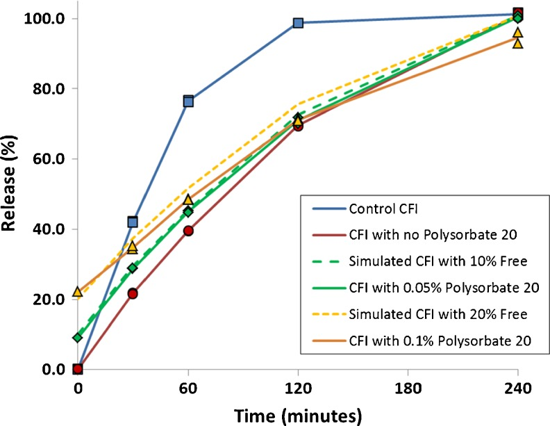 Evaluation of the effect of freeze-thaw in liquid nitrogen on the IVR profiles of CFI formulations at pH 6.0 containing 90 mg/ml sucrose and 0, 0.05 or 0.1% polysorbate 20 after freeze-thaw. The CFI formulations (at 12.5 mg/ml) were diluted to 50 μg/ml ciprofloxacin in HEPES buffered saline (HBS) prior to a 1:1 dilution in bovine serum to measure the release of ciprofloxacin after incubation at 37°C for up to 4 h. IVR profiles are shown for the CFI control prior to freeze-thaw ( blue diamonds ) or after freeze-thaw ( red circles ), CFI containing 0.05% polysorbate 20 after freeze-thaw ( green diamonds ), CFI containing 0.1% polysorbate 20 after freeze-thaw ( yellow triangles ). Duplicate samples were analyzed at each time point. Two simulated curves were generated by adjusting the release from the CFI sample without polysorbate 20 after freeze-thaw by assuming the addition of either 10% free drug ( green dashed line ) or 20% free drug ( yellow dashed line ) and normalizing the total drug release to 100%.