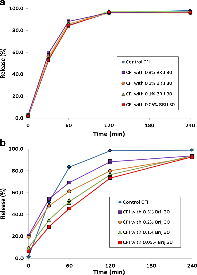 Evaluation of the effect of freeze-thaw at −50°C on the IVR profiles of CFI formulations at pH 6.0 containing 90 mg/ml sucrose and Brij 30 before ( a ) and after ( b ) freeze-thaw. The 12.5 mg/ml CFI formulations were diluted to 50 μg/ml ciprofloxacin in HEPES buffered saline (HBS) prior to a 1:1 dilution in bovine serum to measure the release of ciprofloxacin after incubation at 37°C for up to 4 h. IVR profiles are shown for the CFI control (no freeze thaw, blue diamonds ), CFI containing 0.05% Brij 30 ( red squares ), CFI containing 0.1% Brij 30 ( green triangles ), CFI containing 0.2% Brij 30 ( orange circles ), and CFI containing 0.3% Brij 30 ( purple squares ). Duplicate samples were analyzed at each time point.