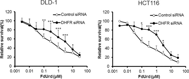 Effect of dihydrofolate reductase ( <t>DHFR</t> ) silencing on FdUrd cytotoxicity. At 48 h after treatment of DLD-1 and HCT116 cells with control or DHFR siRNA, cells were treated with FdUrd for 72 h, and cell viability was determined. Silencing of DHFR reduced the efficacy of FdUrd at 0.1–10 μM in DLD-1 cells and at 0.1–3 μM in HCT116 cells. All data are expressed as the mean ± SD. * p