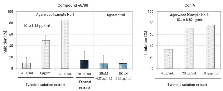 Effects of agarwood (Sample No. 1) and agarotetrol on compound 48/80- or Con A- induced histamine release from rat mast cells. The data are expressed as means ± SEs. (n = 3 - 6).