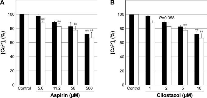 Effect of aspirin or cilostazol on [Ca 2+ ] i induced by thrombin. Notes: Fura2-loaded untreated HEL cells and PMA-induced HEL cells were treated with aspirin ( A ; 5.6–560 µM) or cilostazol ( B ; 1–10 µM) for 6 minutes and then stimulated with thrombin. ■, untreated HEL cells; □, PMA-induced HEL cells. Intracellular Ca 2+ mobilization was induced by thrombin. Results are presented as the mean ± SD, n=5. ** P