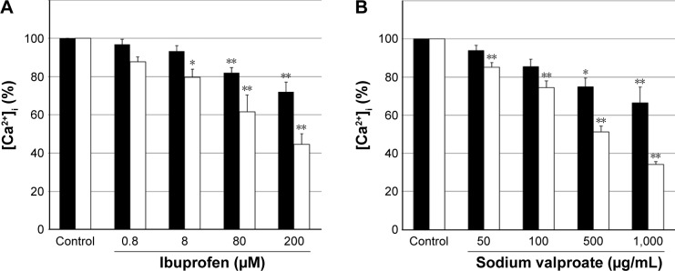 Effect of ibuprofen or sodium valproate on [Ca 2+ ] i induced by thrombin. Notes: Fura2-loaded untreated HEL cells and PMA-induced HEL cells were treated with ibuprofen ( A ; 0.8–200 µM) or sodium valproate ( B ; 50–1,000 µg/mL) for 6 minutes, then stimulated with thrombin. ■, untreated HEL cells; □, PMA-induced HEL cells. Intracellular Ca 2+ mobilization was induced by thrombin. Results are presented as the mean ± SD, n=5. ** P