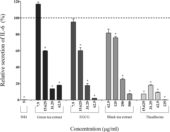 Effect of the green tea extract, EGCG, black tea extract, and theaflavins on the secretion of IL-6 by macrophages stimulated with F. nucleatum at an MOI of 100 (-----). The commercial inhibitor BAY-11-7082 (INH; 5 μg/ml) was used as a positive control. Results are expressed as the means ± SD of triplicate assays from three independent experiments. (*) Significant decrease ( p
