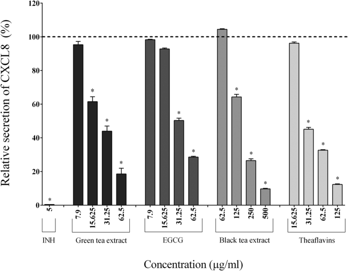Effect of the green tea extract, EGCG, black tea extract, and theaflavins on the secretion of CXCL8 by macrophages stimulated with F. nucleatum at an MOI of 100 (-----). The commercial inhibitor BAY-11-7082 (INH; 5 μg/ml) was used as a positive control. Results are expressed as the means ± SD of triplicate assays from three independent experiments. (*) Significant decrease ( p