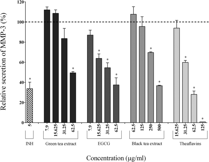 Effect of the green tea extract, EGCG, black tea extract, and theaflavins on the secretion of MMP-3 by macrophages stimulated with F. nucleatum at an MOI of 100 (-----). The commercial inhibitor BAY-11-7082 (INH; 5 μg/ml) was used as a positive control. Results are expressed as the means ± SD of triplicate assays from three independent experiments. (*) Significant decrease ( p