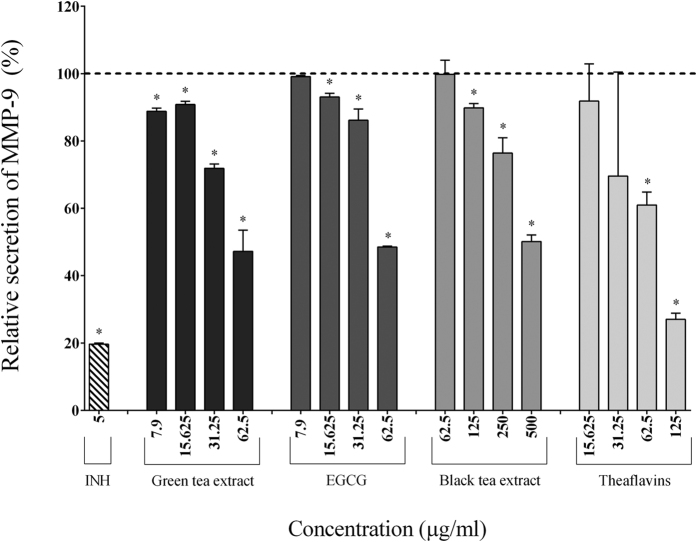 Effect of the green tea extract, EGCG, black tea extract, and theaflavins on the secretion of MMP-9 by macrophages stimulated with F. nucleatum at an MOI of 100 (-----). The commercial inhibitor BAY-11-7082 (5 μg/ml) was used as a positive control. Results are expressed as the means ± SD of triplicate assays from three independent experiments. (*) Significant decrease ( p
