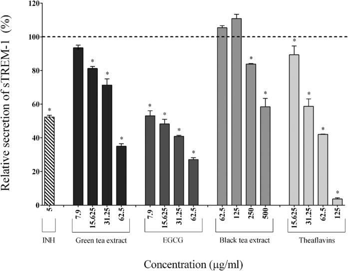 Effect of the green tea extract, EGCG, black tea extract, and theaflavins on the secretion of sTREM-1 by macrophages stimulated with F. nucleatum at an MOI of 100 (-----). The commercial inhibitor BAY-11-7082 (5 μg/ml) was used as a positive control. Results are expressed as the means ± SD of triplicate assays from three independent experiments. (*) Significant decrease ( p