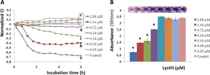 Removal of 8 h preformed S . aureus 15981 biofilms by endolysin LysH5 (added to TSBG from 0.05 to 2.88 μM) reported as variation of the normalized cell index (CI). At the final time, values having distinct letter are statistically different (p