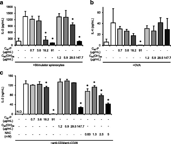 Effects of C 60 derivatives on T cell responses. a C 60 -P or C 60 (OH) 36 was added to responder splenocytes 30 min before the addition of stimulator splenocytes. After incubation of the cells for 4 days, the amount of <t>IL-2</t> in the supernatants was measured by ELISA. b One week after the third immunization with OVA and alum, mice were euthanized and single-cell suspensions of splenocytes were prepared. C 60 -P or C 60 (OH) 36 was added to the wells 30 min before the addition of OVA (100 μg/mL). After incubation of the cells for 3 days, the amount of IL-4 in the supernatants was measured by ELISA. c Purified CD4 + T cells were added to anti-CD3-coated plates. Each C 60 derivative or N -acetylcysteine (NAC) was added to the wells 30 min before the addition of anti-CD28. After incubation of the cells for 3 days, the amount of IL-2 in the supernatants was determined by ELISA. Data are means ± SDs for three to six independent cultures ( n = 3 to 6). * P