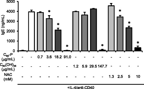 Effects of C 60 derivatives on B cell responses. C 60 -P, C 60 (OH) 36 , or N -acetylcysteine (NAC) was added to purified B cells 30 min before the addition of IL-4 and anti-CD40. After incubation of the cells for 10 days, the amount of total <t>IgE</t> in the supernatants was measured by <t>ELISA.</t> Data are means ± SDs for three to six independent cultures ( n = 3 to 6). * P