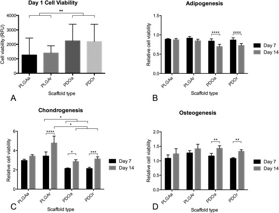 Cell viability of chondrogenic but not adipogenic and osteogenic cells was influenced by scaffold material. (A) Initial cell attachment of MSCs on scaffolds was assessed by AlamarBlue at day 1 after seeding, RFU = relative fluorescent units. Cell viability of adipogenic (B), chondrogenic (C), and osteogenic (D) MSCs was measured at days 7 and 14 after seeding ( n = 3 MSC donors)