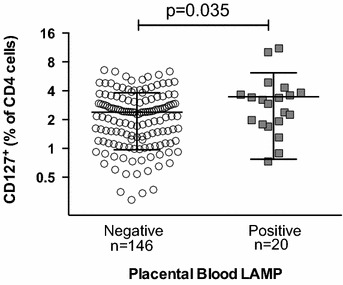 Cord blood CD25 + FoxP3 − CD127 + CD4 T cell frequency is higher in placental Plasmodium <t>LAMP</t> infection. Frequencies of cord blood CD4 + CD25 + FoxP3 − CD127 + cells are higher in infants with positive placental blood LAMP test indicating presence of Plasmodium <t>DNA</t> in placental blood (Student's t test; n = 166)