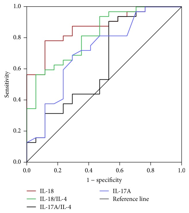 Receiver operating characteristics (ROC) curve of serum cytokines for differential diagnosis of LN-IV from LN-III and LN-V. The area under ROC curve of the serum cytokines levels IL-18, IL-17A, IL-18/IL-4, and IL-17A/IL-4 ratios was calculated and the accuracy of using these serum cytokines levels in the diagnosis of LN-IV from LN-III and LN-V was analyzed (data in Table 3 ).