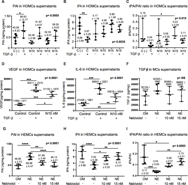 Effect of Nebivolol on fibrinolytic capacity, cytokines and growth factors in HOMCs and HEMCs A ., B . Expression of the fibrinolytic factors PAI and tPA by HOMCs treated or not with TGF-β and with different doses of Nebivolol (10 or 15nM) during 48 h. C . The tPA/PAI ratio as fibrinolytic capacity marker was also determined. D . and E . VEGF and IL-6 supernatant levels in HOMCs treated with TGF-β. F . TGF-β levels in transdifferentiated HEMCs supernatant. G. and H . Expression of the fibrinolytic factors PAI and tPA by HEMCs treated with different doses of Nebivolol (10 or 15nM) during 48 h. I . Levels of tPA/PAI ratio in HEMCs. The levels of these factors were measured in HOMCs and HEMCs supernatants by ELISA and results are depicted as nanograms per milligrams of total cellular proteins. Data point graphics represent the absolute value of each determination and lines the median, lower and upper range. Numbers on the top of graphics represent the mean ± SE ( n = 5). P values