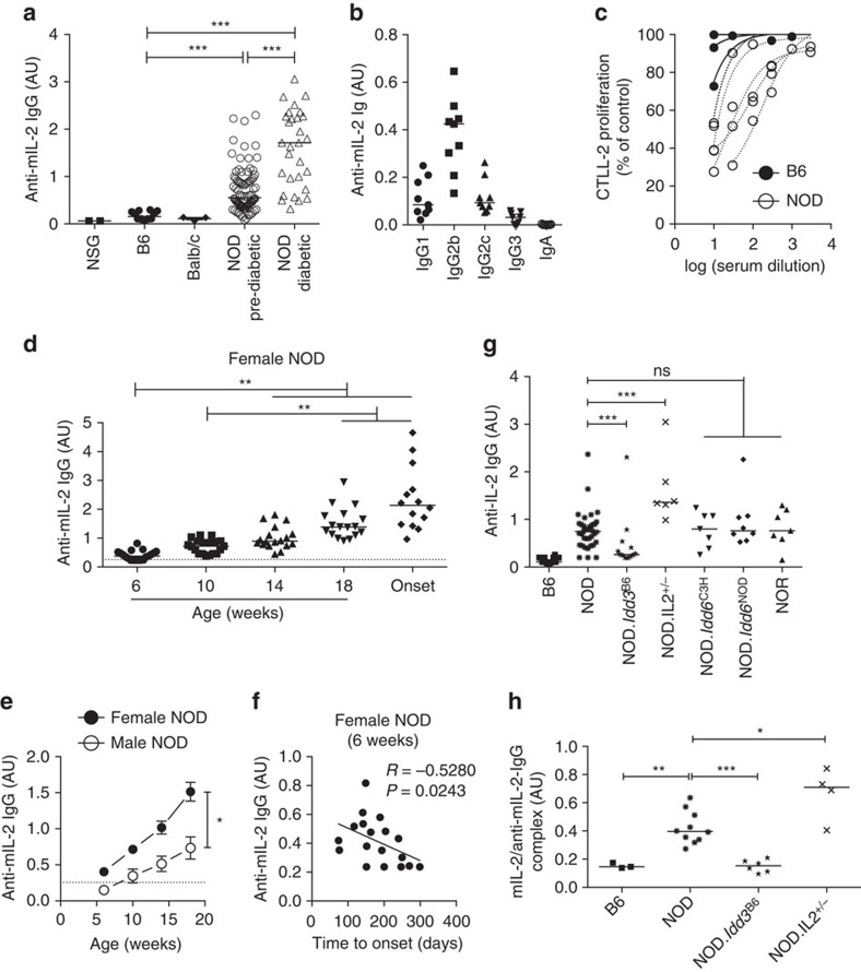 Anti-mIL-2-autoantibodies in NOD mice. ( a – c ) Serum samples were obtained from different mouse strains: NSG (NOD scid gamma), B6, Balb/c, pre-diabetic NOD (NOD Pre-diabetic) and diabetic NOD (NOD Diabetic). ( a , b ) Serum titres of anti-mIL-2 IgG ( a ), IgG isotypes (IgG1, 2b, 2c and 3) and IgA ( b ) in the different strains. ( c ) Proliferation of CTLL-2 cells cultured for 3 days with 1 ng ml −1 mIL-2 and different concentrations of B6 (closed circles) or NOD (open circles) sera. Proliferation is expressed as percentage of control (CTLL-2 cultured for 3 days with 1 ng ml −1 mIL-2 without mouse serum, mean c.p.m. of 84,590). ( d – f ) Sera were obtained at different ages after birth and at disease onset (Onset) in two independent cohorts of female NOD mice ( n =13 and 6, respectively) and one cohort of male NOD mice ( n =5). ( d , e ) Serum anti-mIL-2 IgG titres in NOD mice in function of the age ( d ) or of the sex ( e ). Dashed line indicates the mean value given by B6 mouse sera in the corresponding ELISA. ( f ) Correlation between anti-mIL-2 IgG titres at 6 weeks and time to onset of diabetes in female NOD mice (non-parametric Spearman correlation test). ( g , h ) Serum samples were obtained from different mouse strains (all females and age-matched): B6, wild-type NOD, NOD. Idd3 B6 , Il2 -hemizygous NOD: NOD. Idd3 NOD/NOD-IL-2null (NOD. Il2 +/− ), NOD. Idd6 C3H and their corresponding controls NOD. Idd6 NOD , as well as NOR. Serum titres of anti-mIL-2 IgG ( g ) and IL-2/anti-rhIL-2-autoantibodies complex ( h ) in the different mouse strains. Symbols and curves represent individual mice, horizontal bars are the medians and error bars represent the s.e.m. Data are cumulative of at least two independent experiments. ns, not significant. * P